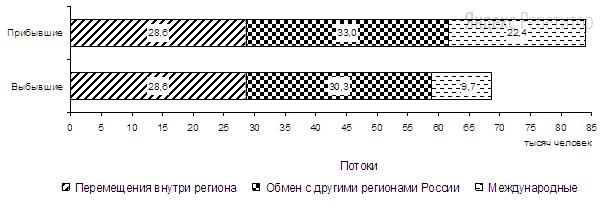Используя данные диаграммы, определите величину миграционного прироста населения Новосибирской области в ... г.