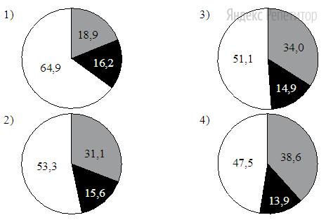 На какой диаграмме распределение массовых долей элементов соответствует количественному составу карбоната лития?