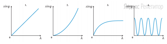 На дифракционную решетку нормально падает плоская монохроматическая световая волна. На экране за решеткой третий дифракционный максимум наблюдается под углом ... к направлению падения волны.