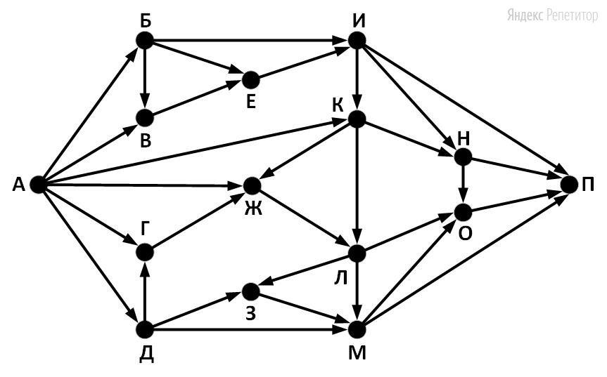 На рисунке представлена схема дорог, связывающих города А, Б, В, Г, Д, Е, Ж, З, И, К, Л, М, Н, О, П. По каждой дороге можно двигаться только в одном направлении, указанном стрелкой.
