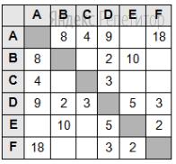 Между складами, обозначенными буквами ... построены рельсовые дороги, протяжённость которых приведена в таблице. Если числа в таблице нет, то прямой дороги между пунктами нет.