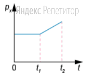 На рисунке приведён график зависимости проекции на ось ... импульса тела, движущегося по прямой, от времени.