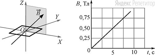 Плоская квадратная проволочная рамка со стороной ... см расположена в плоскости ... и находится в однородном магнитном поле. Вектор индукции магнитного поля лежит в плоскости ... и направлен под углом ... к оси ... (см. рисунок слева). На рисунке справа показана зависимость модуля ... вектора магнитной индукции от времени ....
