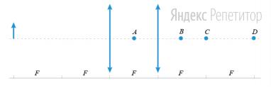 Две одинаковые собирающие линзы с общей оптической осью расположены на фокусном расстоянии ... друг от друга. На расстоянии ... от первой линзы (см. рис.) расположен объект.