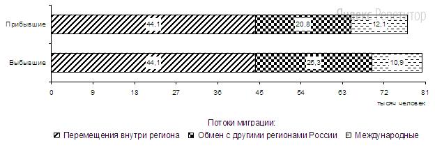 Используя данные диаграммы, определите величину миграционного прироста населения Приморского края в ... г.