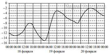 На графике показано изменение температуры воздуха на протяжении трёх суток. На горизонтальной оси отмечается число, месяц, время суток в часах, на вертикальной оси — значение температуры в градусах Цельсия.