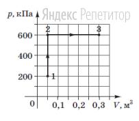 Определите работу, выполненную идеальным газом во время процессов ... изображенных на графике (см. рисунок).