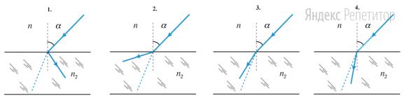 На каком из приведенных ниже рисунков правильно показан ход преломленного луча после замены пластинки, если ... Пунктирной линией на рисунках показан ход преломленного луча в пластинке с показателем преломления ...