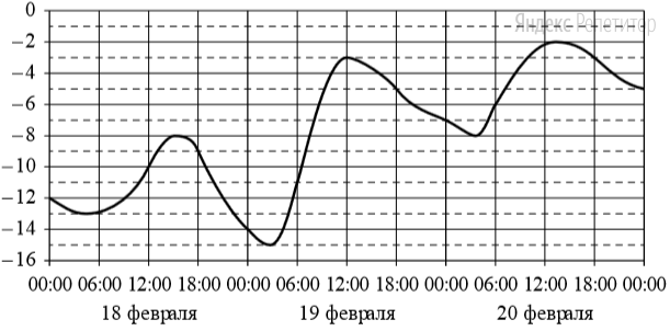 На графике показано изменение температуры воздуха на протяжении трёх суток. На горизонтальной оси отмечены число, месяц, время суток в часах; на вертикальной оси — значение температуры в градусах Цельсия.