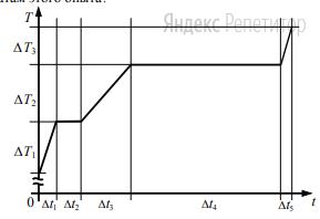 На рисунке представлен график зависимости температуры ... воды массой ... от времени ... при осуществлении теплопередачи с постоянной мощностью ... В момент времени ... вода находилась в твёрдом состоянии.