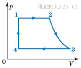С идеальным газом проведен цикл, показанный на рисунке.