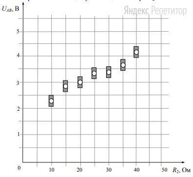 На графике представлены результаты измерения напряжения на концах участка ... цепи постоянного тока, состоящей из двух последовательно соединённых резисторов, при различных значениях сопротивления резистора ... и неизменной силе тока ... (см. рисунок).