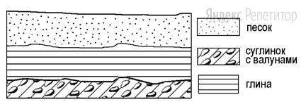 Во время экскурсии учащиеся сделали схематическую зарисовку залегания горных пород на обрыве у берега реки.
