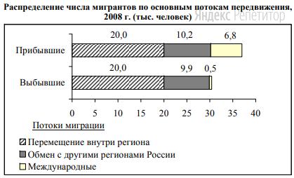Используя данные диаграммы, определите величину миграционного прироста населения Нижегородской области в 2008 г.