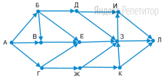 На рисунке представлена схема дорог, связывающих города ... По каждой дороге можно двигаться только в одном направлении, указанном стрелкой.