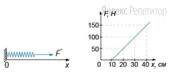 На пружину, прикрепленную к стене, действует переменная сила ..., удерживающая ее в деформированном состоянии. Сила ... постепенно убывает и, соответственно, уменьшается деформация пружины. На графике справа, показана зависимость модуля этой силы от длины пружины.