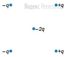 Как направлена кулоновская сила ... действующая на отрицательный точечный заряд ... (вправо, влево, вверх, вниз, к наблюдателю, от наблюдателя), помещенный в центр квадрата, в вершинах которого находятся заряды (см. рисунок): ...