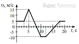 На рисунке приведен график зависимости проекции скорости тела от времени.