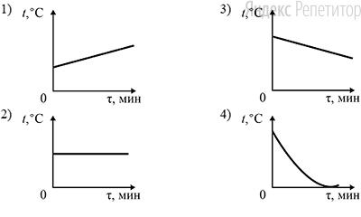 Какой из графиков зависимости температуры ... от времени ... характеризует охлаждение однородного металлического образца определённой массы при неизменной мощности отвода тепла?
