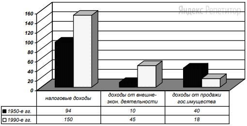 Рассмотрите диаграмму «Статьи доходов в бюджете страны Ф. в млрд. $».