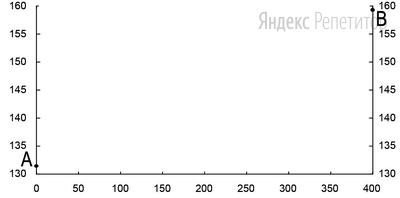 Для этого перенесите основу для построения профиля на чистый лист, используя горизонтальный масштаб – в ... см ... м и вертикальный масштаб – в ... см ... м.