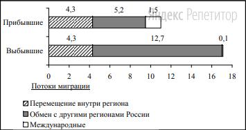 Используя данные диаграммы, определите величину миграционного прироста населения Республики Северная Осетия – Алания в 2011 г.