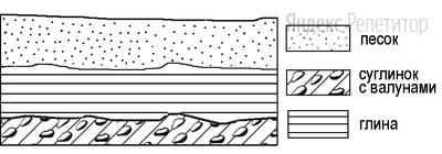 Во время экскурсии учащиеся сделали схематическую зарисовку залегания горных пород на обрыве в карьере.