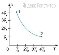 На рисунке показан процесс изменения плотности газа массой ... происходящий при постоянном давлении (см. рисунок).