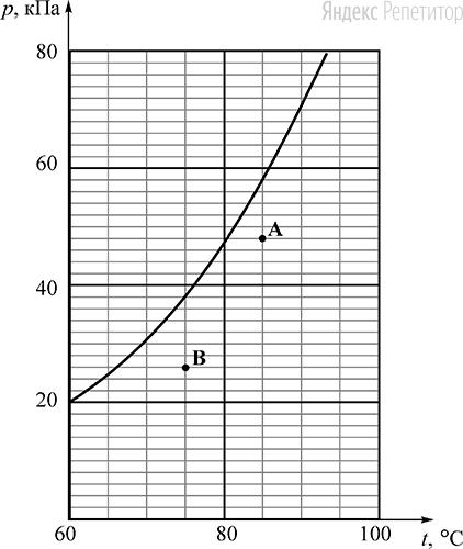 На рисунке показан фрагмент графика зависимости давления ... насыщенного водяного пара от температуры .... Точки ... и ... на этом графике соответствуют значениям давления и температуры в сосудах с водяным паром ... и ... соответственно.
