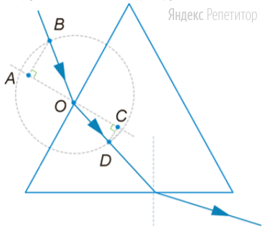 На рисунке показан ход луча света через стеклянную призму, находящуюся в воздухе. Точка ... — центр окружности.