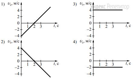 Какой из графиков отражает зависимость проекции скорости движения тела от времени?