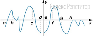 На рисунке изображен график функции.