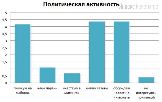 Результаты опроса представлены в виде гистограммы «Формы участия граждан в политической жизни».