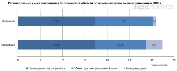 Используя данные диаграммы, определите величину миграционного прироста населения Воронежской области в 2006 г.