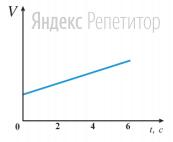 Идеальный газ расширяется при постоянной температуре. Зависимость объема  ...  этого газа от времени ... показана на рисунке.