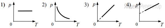 Какой из графиков соответствует изохорному процессу?