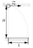 Дальность полета шарика, брошенного горизонтально с вышки высотой ... м со скоростью ... м/с, равна ... (см. рисунок). Сопротивлением воздуха можно пренебречь.