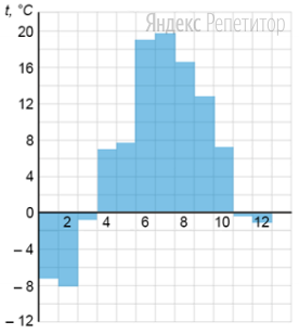 На диаграмме показана среднемесячная температура воздуха в Саратове за каждый месяц ... года. По горизонтали указываются месяцы, по вертикали — температура в градусах Цельсия.