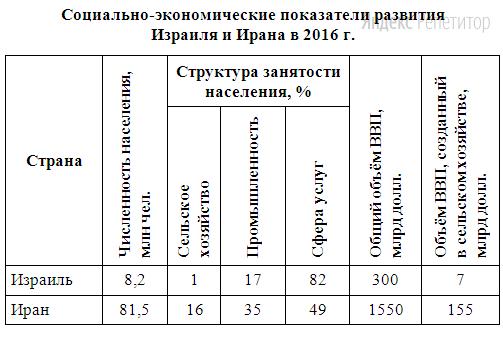 Используя данные таблицы, приведённой ниже, сравните доли населения, занятого в сельском хозяйстве, и доли сельского хозяйства в общих объёмах ВВП Израиля и Ирана.