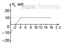На рисунке представлен график зависимости проекции скорости тела на ось ... от времени.