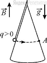Маленький шарик с зарядом ..., закреплённый на невесомой нерастяжимой непроводящей нити, равномерно вращается, двигаясь в горизонтальной плоскости по гладкой поверхности диэлектрического конуса (см. рисунок).