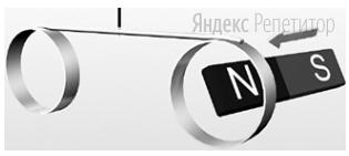 На легком деревянном стержне закреплены два алюминиевых кольца (см. рисунок). Стержень подвешен на легкой нерастяжимой нити так, что он находится в равновесии. Полосовой магнит вносят в кольцо (т. е. он движется в направлении, показанном стрелкой).