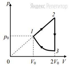 Над одноатомным идеальным газом проводится циклический процесс, показанный на рисунке. На участке ... газ совершает работу ... Дж. На адиабате ... внешние силы сжимают газ, совершая работу ... Дж. Количество вещества газа в ходе процесса не меняется.