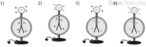 Распределение заряда в электроскопе при поднесении палочки правильно показано на рисунке