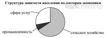 Для какой из перечисленных стран характерна структура занятости населения, показанная на диаграмме?