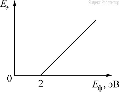 На рисунке изображена зависимость максимальной кинетической энергии ... электрона, вылетающего с поверхности металлической пластинки, от энергии ... падающего на пластинку фотона.