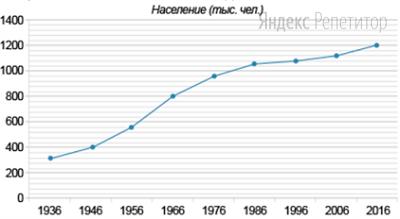 На рисунке показана численность населения Казани с ... по ... годы. По горизонтали указан год, по вертикали — население (в тыс. чел.). Для наглядности точки соединены линиями.