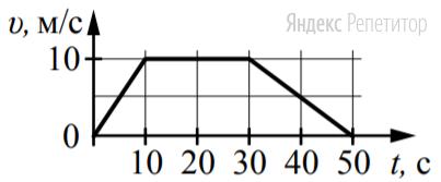 На рисунке представлен график зависимости модуля скорости ... автомобиля от времени ...