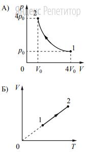 Установите соответствие между графиками процессов, в которых участвует 1 моль идеального газа, и значениями физических величин, характеризующих эти процессы (... – изменение внутренней энергии; ... – работа газа). К каждой позиции первого списка подберите соответствующую позицию из второго списка.