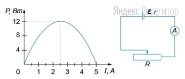 На рисунке справа показана электрическая цепь для исследования зависимости полезной мощности от внешнего сопротивления. На рисунке слева — зависимость мощности, выделяемой во внешнем сопротивлении, от силы тока в цепи. ЭДС источника тока равна ... В. Амперметр считать идеальным.